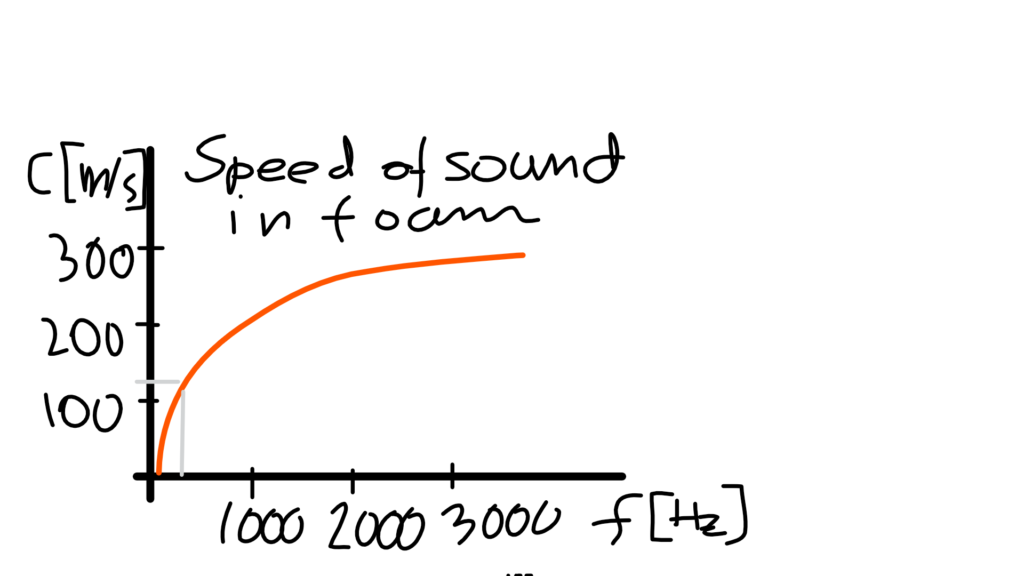 Speed Of Sound In Soundproofing Foam