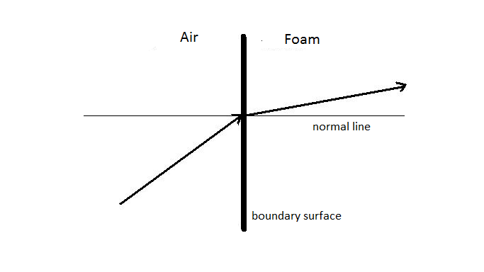 Air To Soundproof Foam Refraction